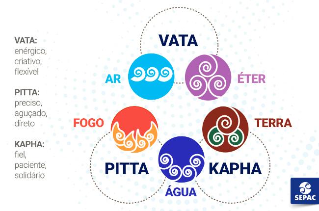 Classificações ayurveda